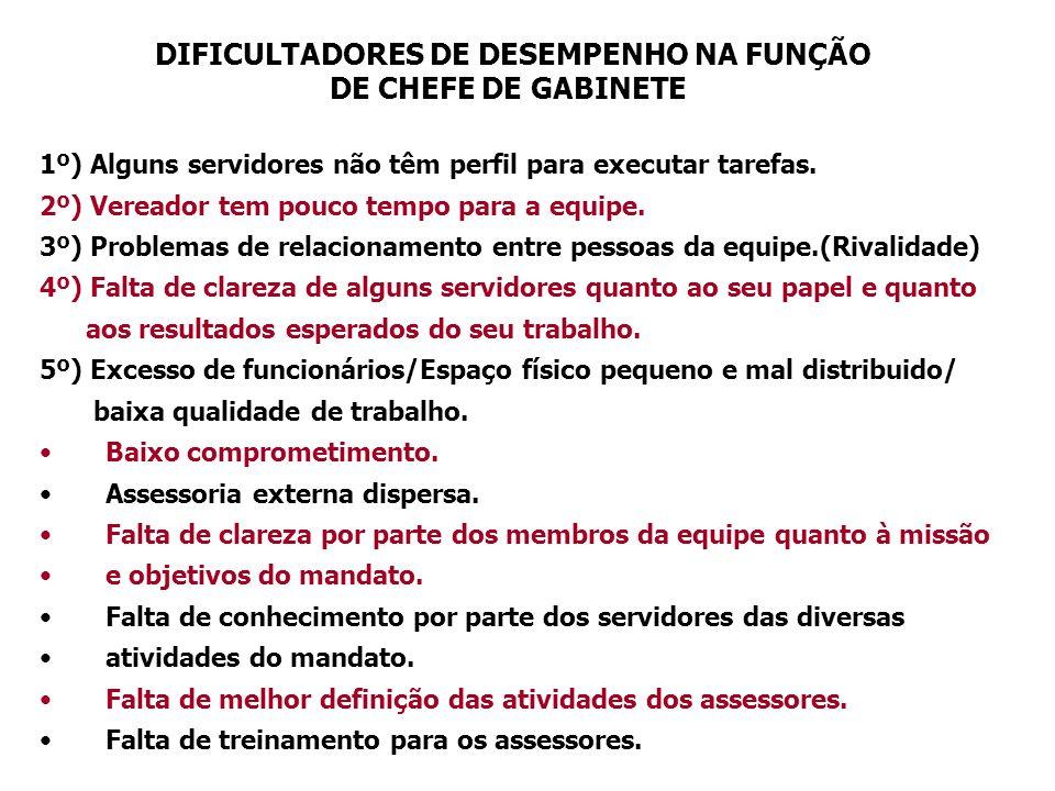 DIFICULTADORES DE DESEMPENHO NA FUNÇÃO