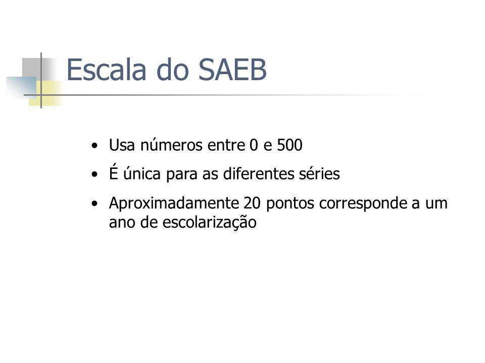 Escala do SAEB Usa números entre 0 e 500