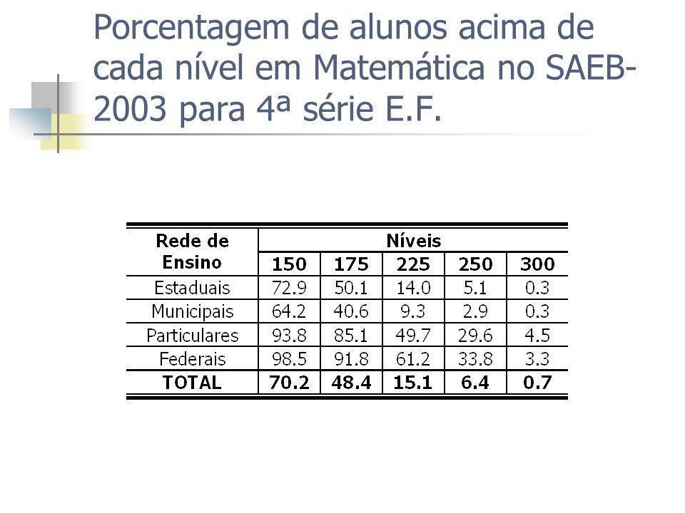 Porcentagem de alunos acima de cada nível em Matemática no SAEB-2003 para 4ª série E.F.