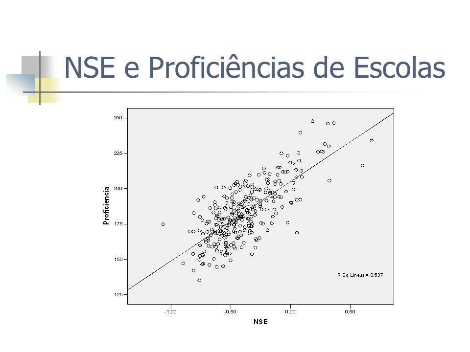 NSE e Proficiências de Escolas