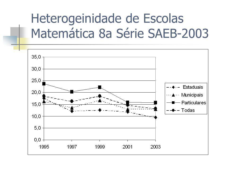 Heterogeinidade de Escolas Matemática 8a Série SAEB-2003