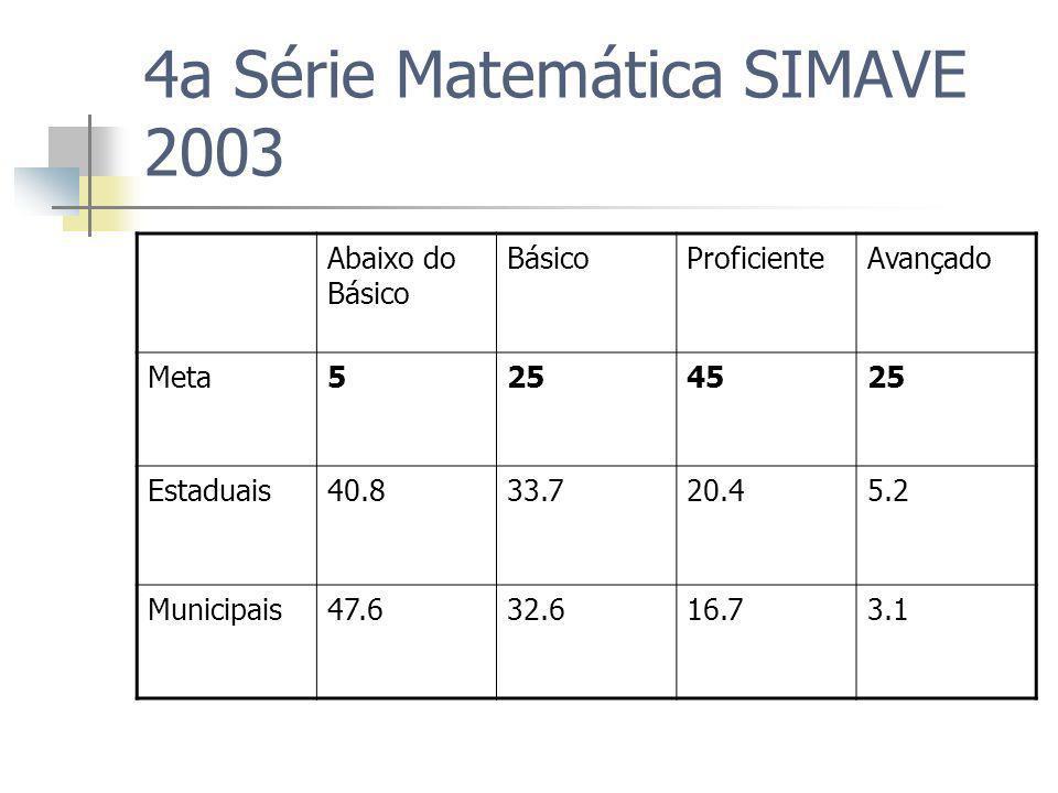 4a Série Matemática SIMAVE 2003