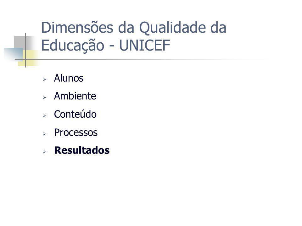 Dimensões da Qualidade da Educação - UNICEF