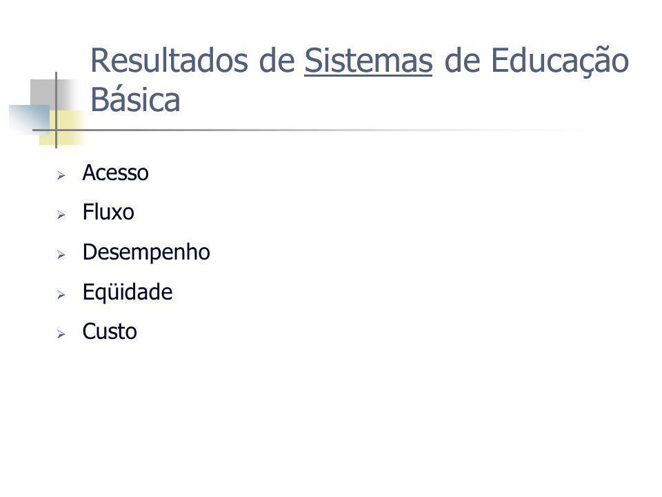 Resultados de Sistemas de Educação Básica