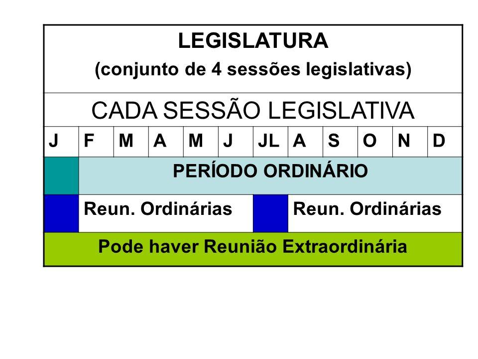 (conjunto de 4 sessões legislativas) Pode haver Reunião Extraordinária