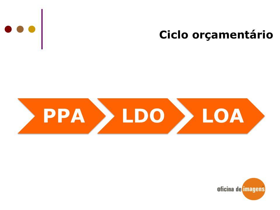 Ciclo orçamentário PPA LDO LOA