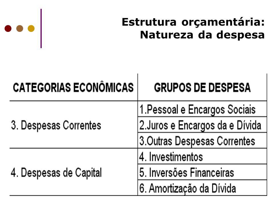 Estrutura orçamentária: