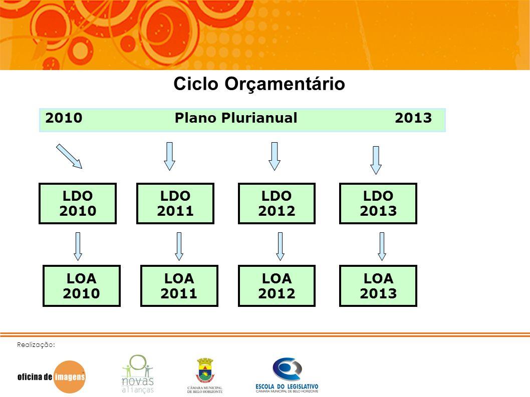 Ciclo Orçamentário 2010 Plano Plurianual 2013 LDO 2010 LDO 2011 LDO