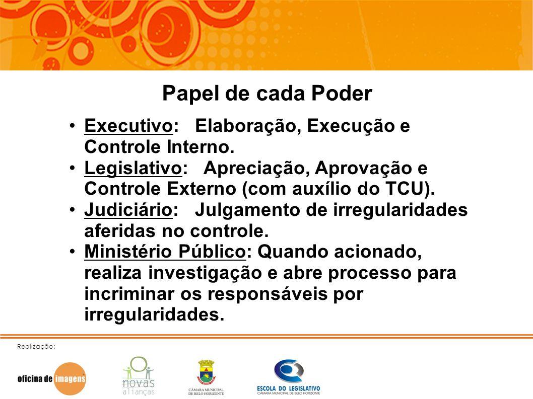 Papel de cada Poder Executivo: Elaboração, Execução e Controle Interno.