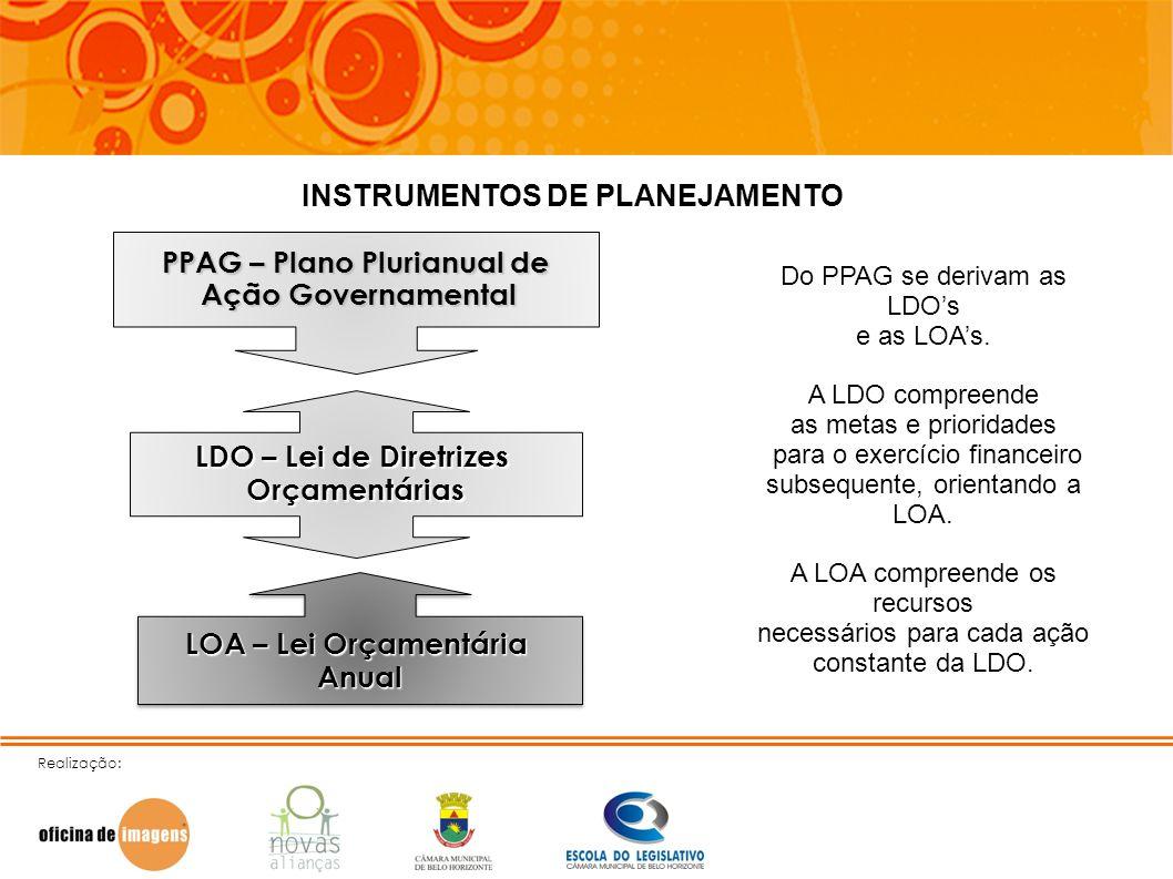 INSTRUMENTOS DE PLANEJAMENTO PPAG – Plano Plurianual de