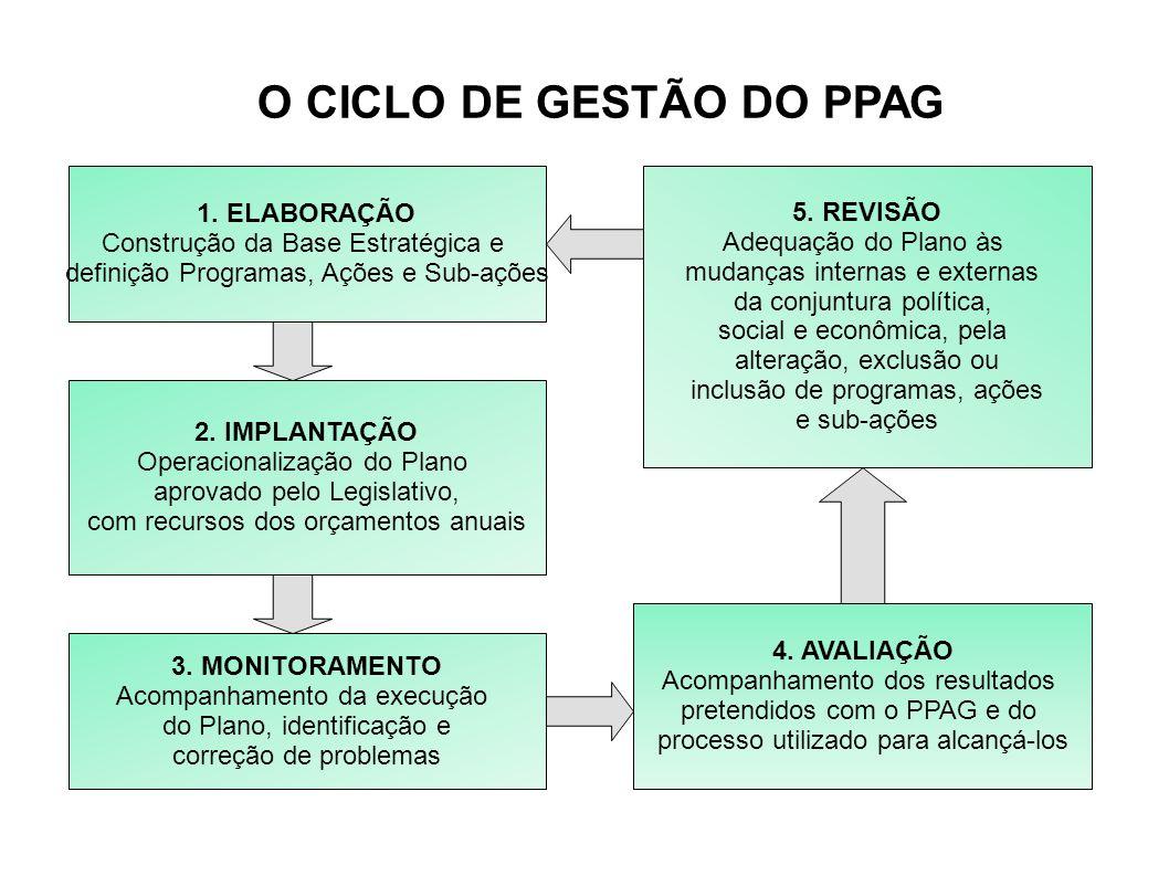 O CICLO DE GESTÃO DO PPAG