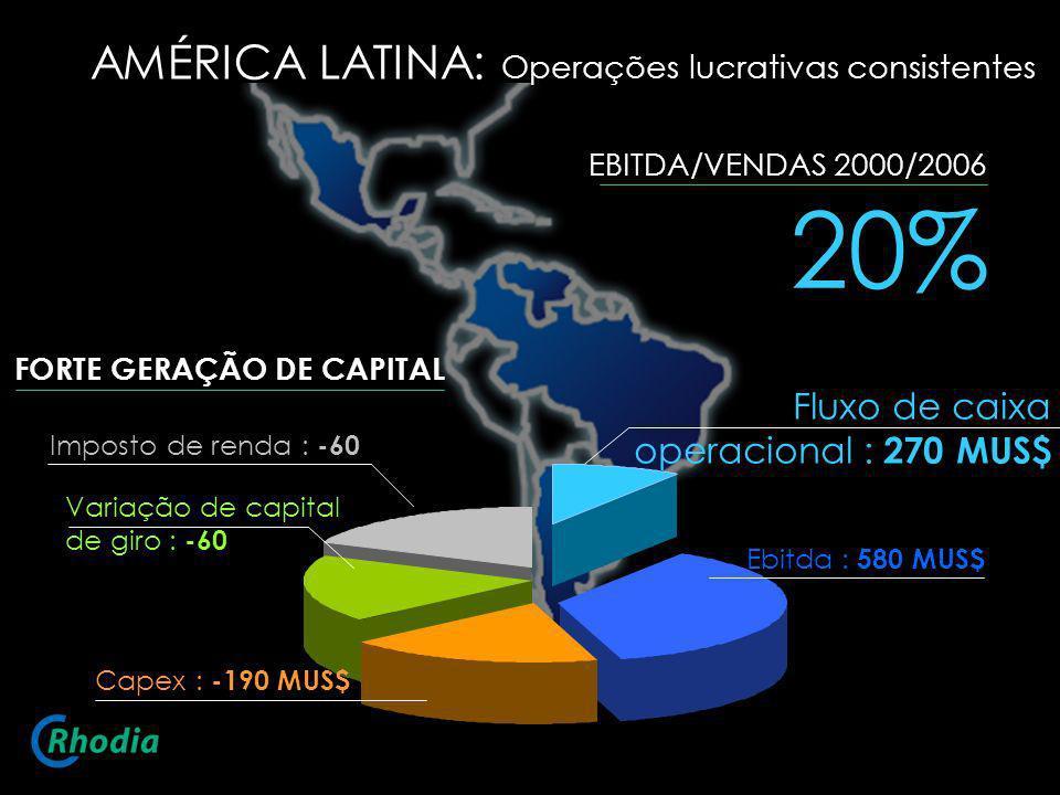 20% AMÉRICA LATINA: Operações lucrativas consistentes