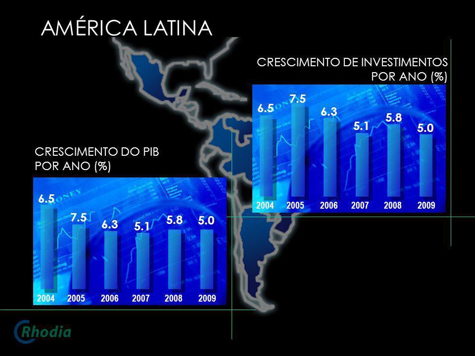 AMÉRICA LATINA CRESCIMENTO DE INVESTIMENTOS POR ANO (%) 7.5 6.5 6.3