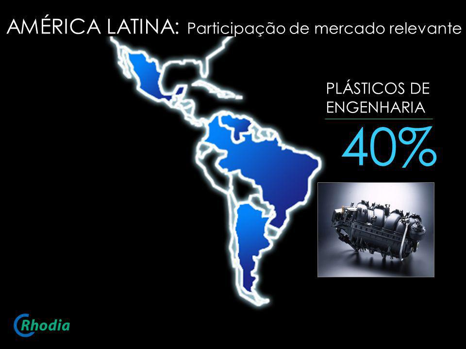 40% AMÉRICA LATINA: Participação de mercado relevante