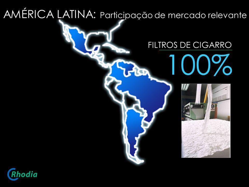 100% AMÉRICA LATINA: Participação de mercado relevante
