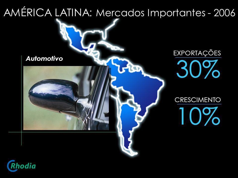 30% 10% AMÉRICA LATINA: Mercados Importantes - 2006 EXPORTAÇÕES