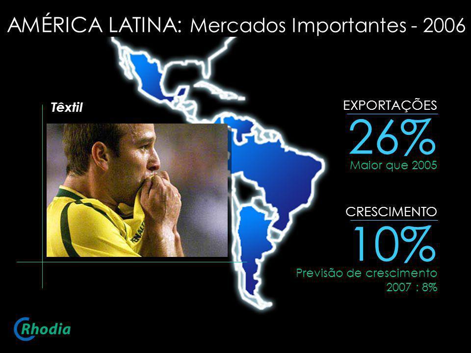 26% 10% AMÉRICA LATINA: Mercados Importantes - 2006 EXPORTAÇÕES Têxtil