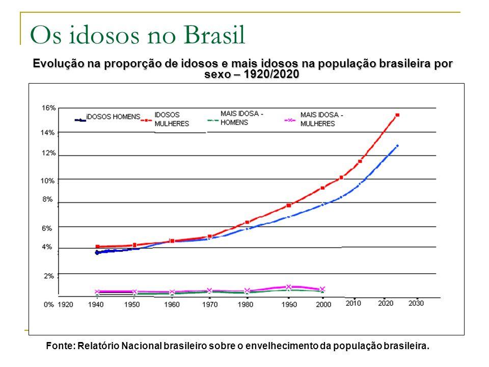 Os idosos no Brasil Evolução na proporção de idosos e mais idosos na população brasileira por sexo – 1920/2020.