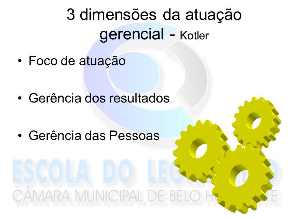 3 dimensões da atuação gerencial - Kotler
