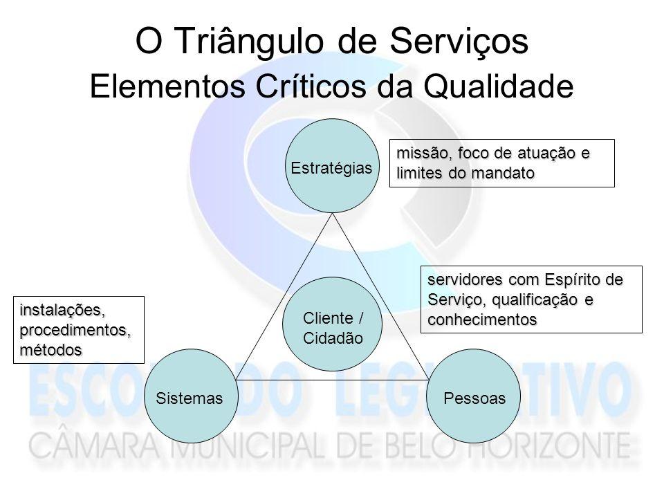 O Triângulo de Serviços Elementos Críticos da Qualidade