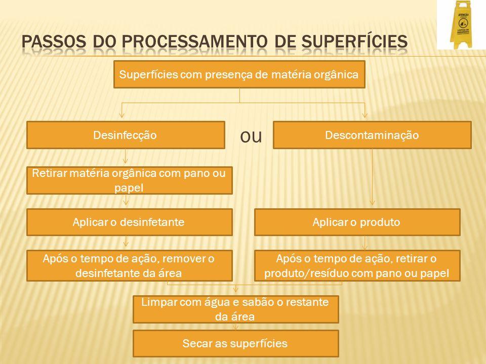 PASSOS DO PROCESSAMENTO DE SUPERFÍCIES