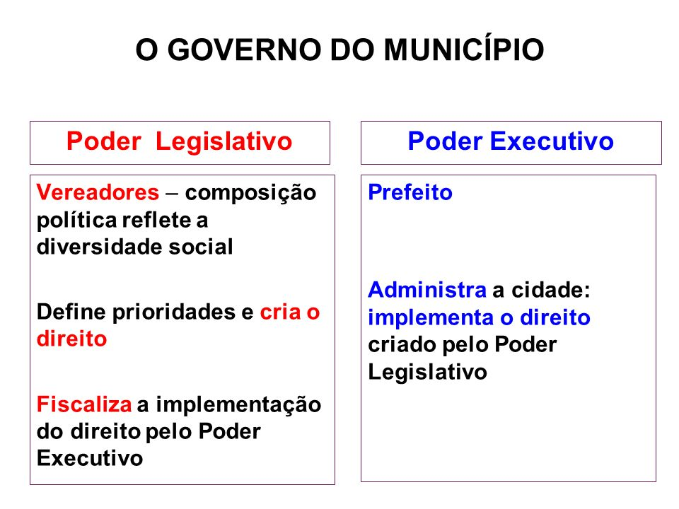 O GOVERNO DO MUNICÍPIO Poder Legislativo Poder Executivo