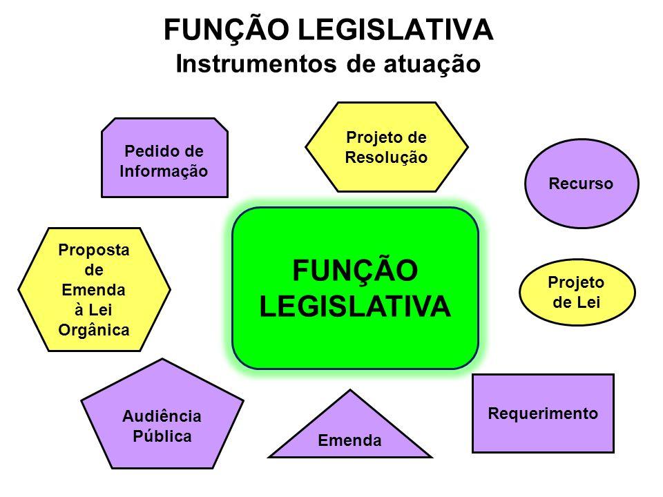 FUNÇÃO LEGISLATIVA Instrumentos de atuação