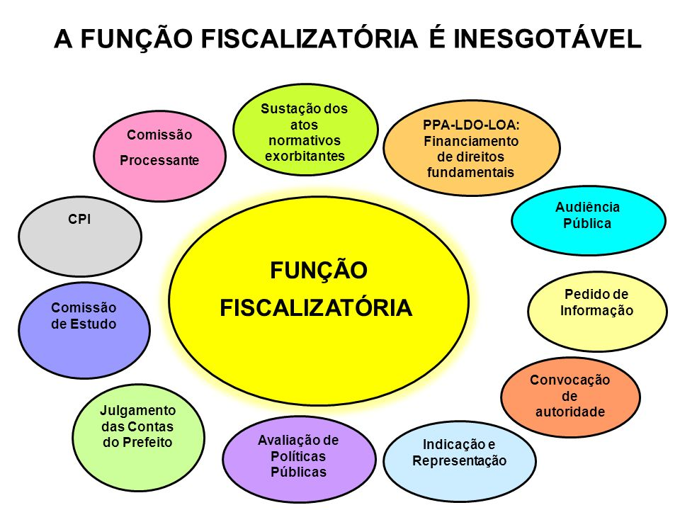 A FUNÇÃO FISCALIZATÓRIA É INESGOTÁVEL