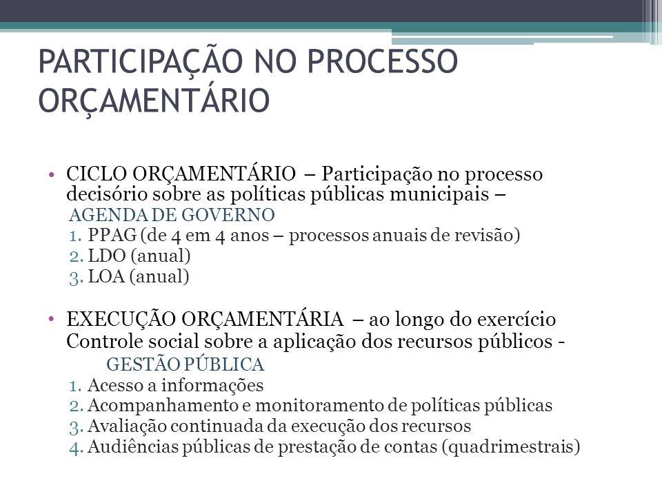 PARTICIPAÇÃO NO PROCESSO ORÇAMENTÁRIO