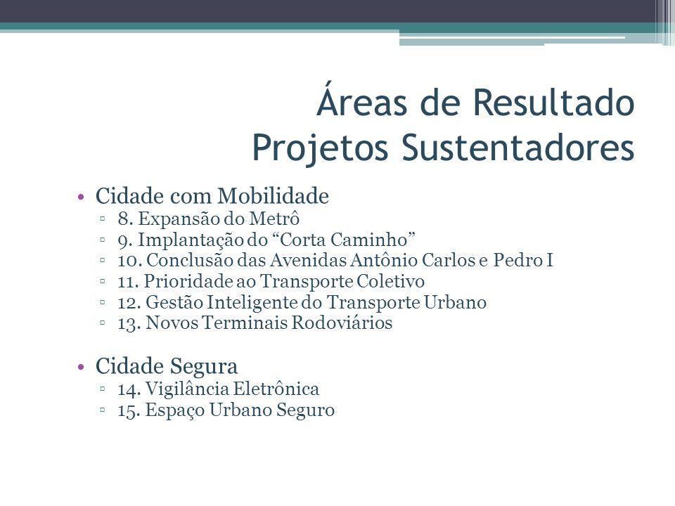 Áreas de Resultado Projetos Sustentadores