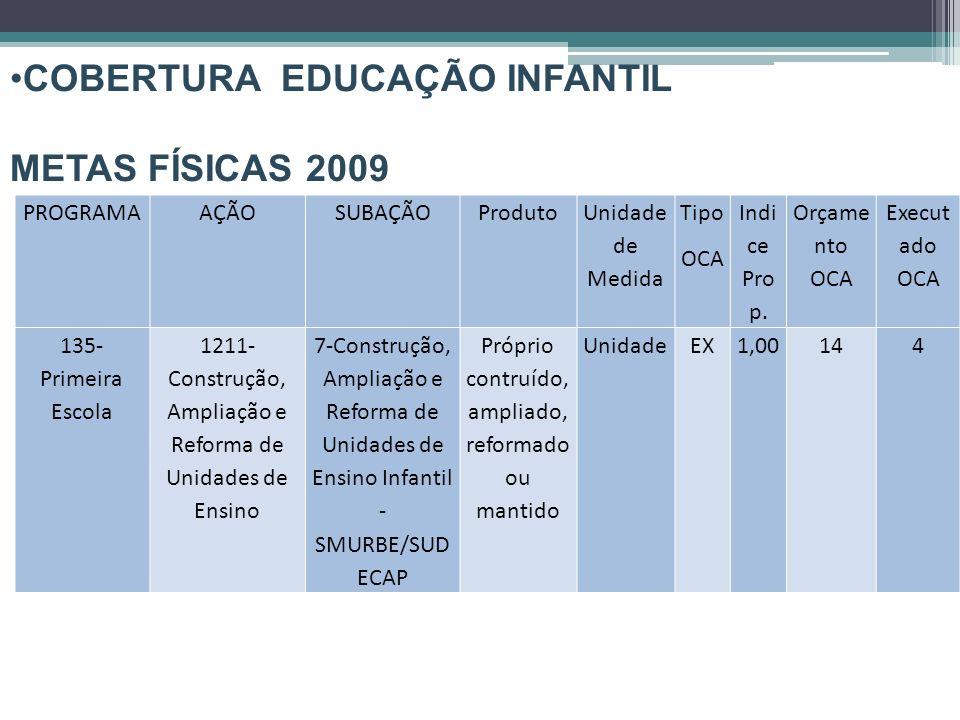 COBERTURA EDUCAÇÃO INFANTIL METAS FÍSICAS 2009