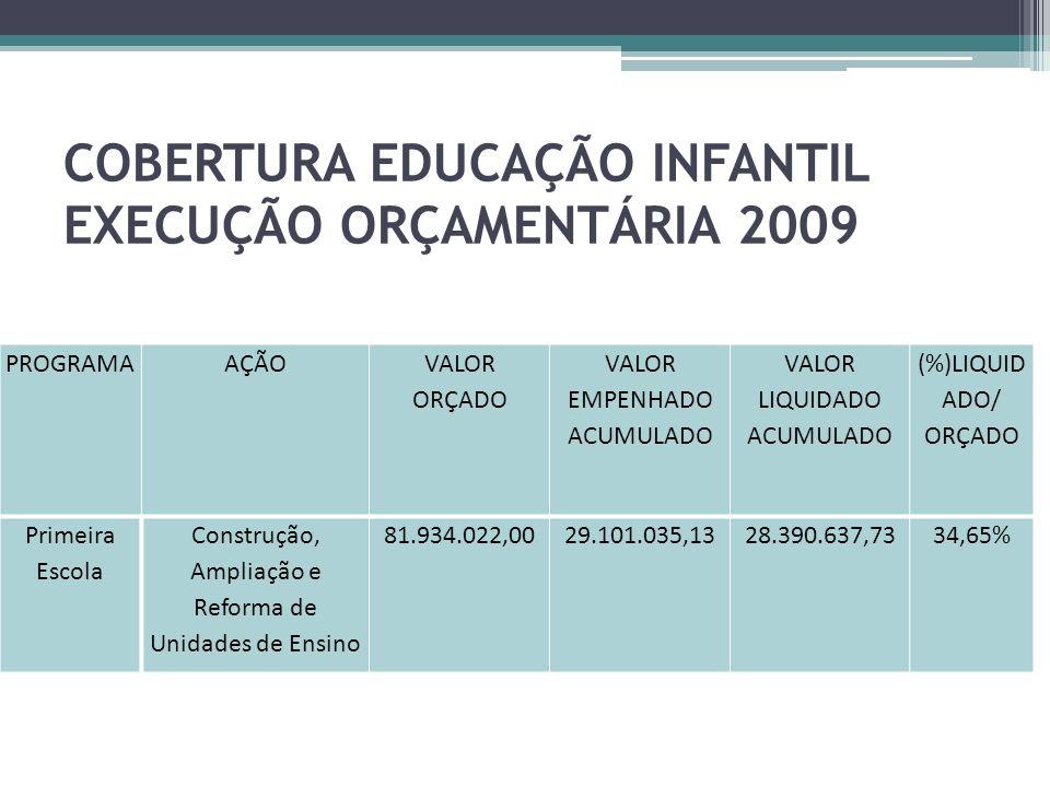COBERTURA EDUCAÇÃO INFANTIL EXECUÇÃO ORÇAMENTÁRIA 2009
