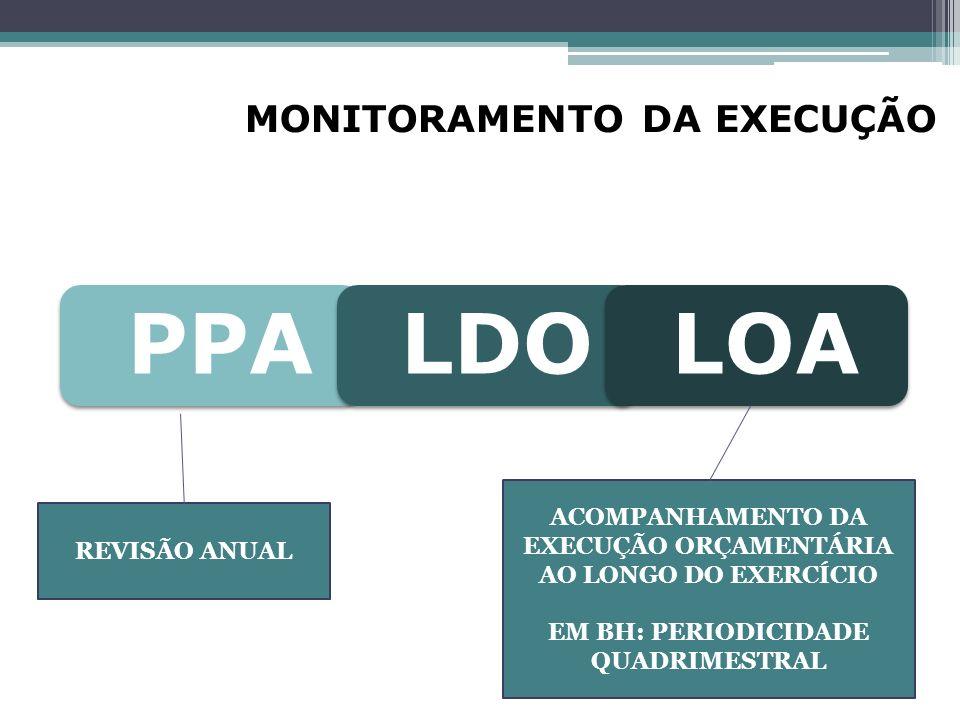 ACOMPANHAMENTO DA EXECUÇÃO ORÇAMENTÁRIA AO LONGO DO EXERCÍCIO