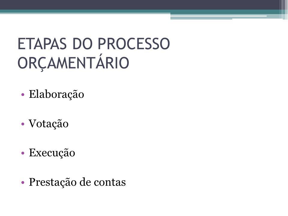 ETAPAS DO PROCESSO ORÇAMENTÁRIO