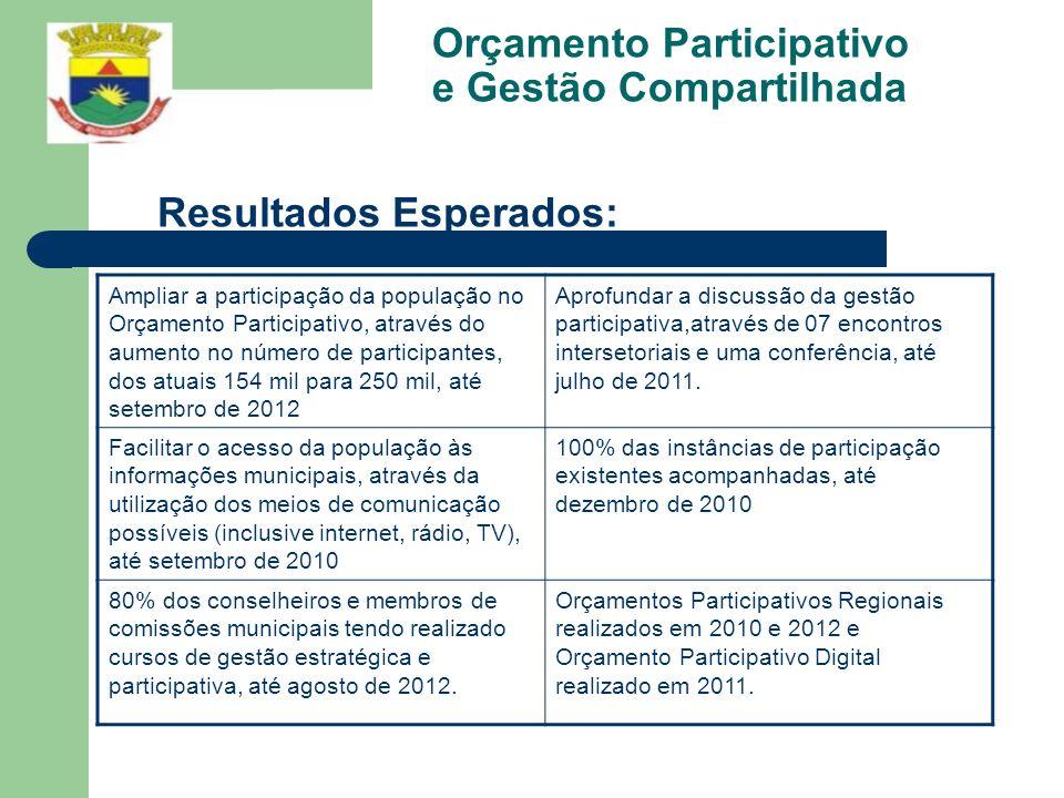 Orçamento Participativo e Gestão Compartilhada