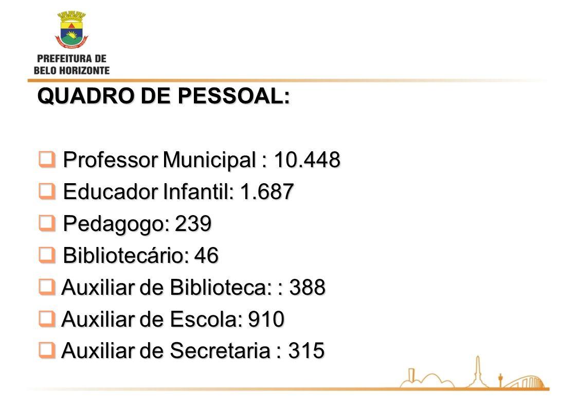 Auxiliar de Biblioteca: : 388 Auxiliar de Escola: 910