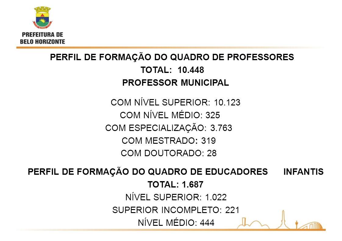 PERFIL DE FORMAÇÃO DO QUADRO DE PROFESSORES TOTAL: 10.448