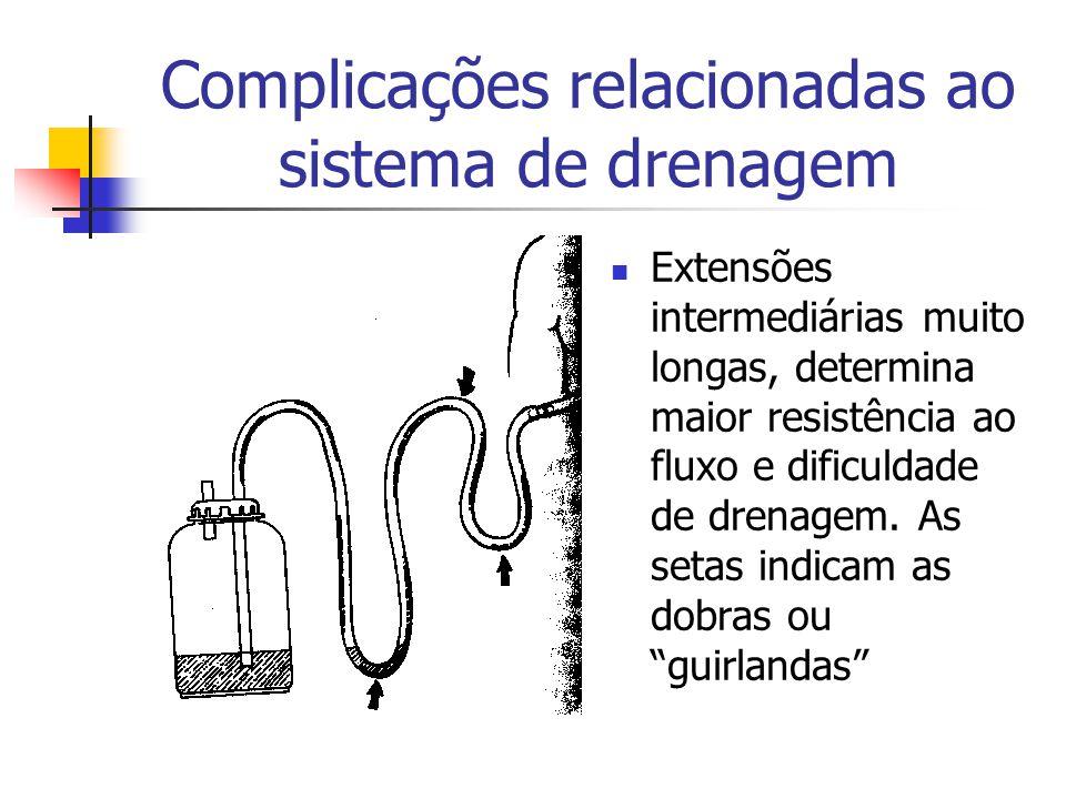 Complicações relacionadas ao sistema de drenagem