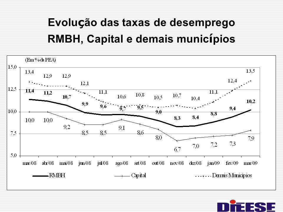 Evolução das taxas de desemprego RMBH, Capital e demais municípios