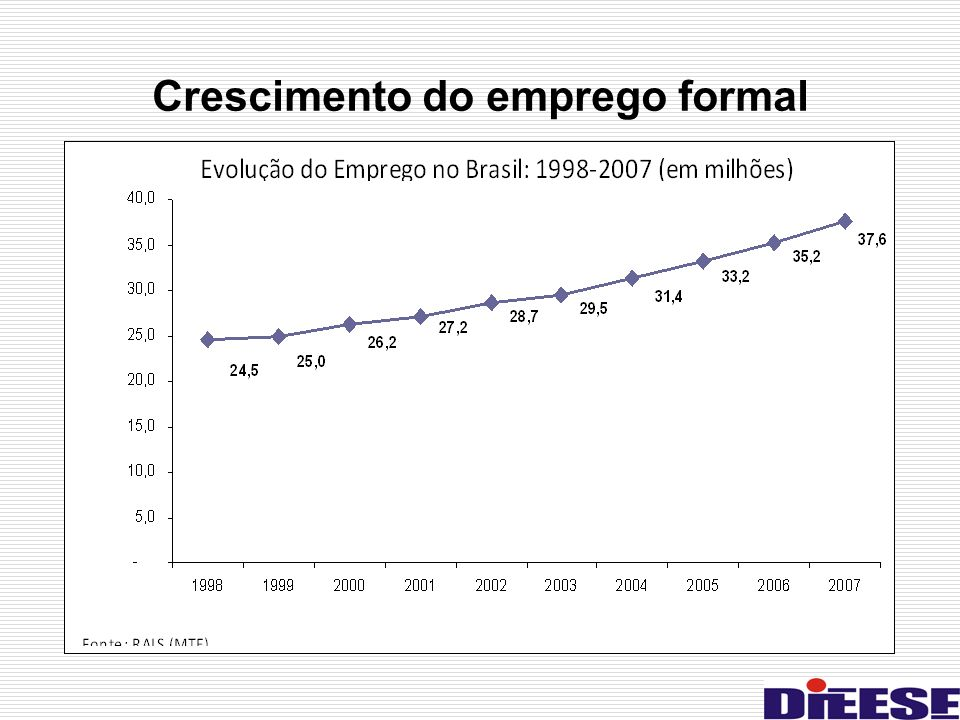 Crescimento do emprego formal