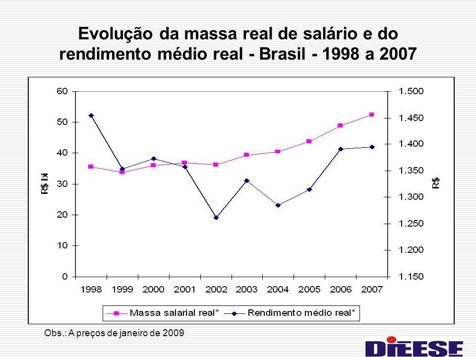 Evolução da massa real de salário e do rendimento médio real - Brasil - 1998 a 2007