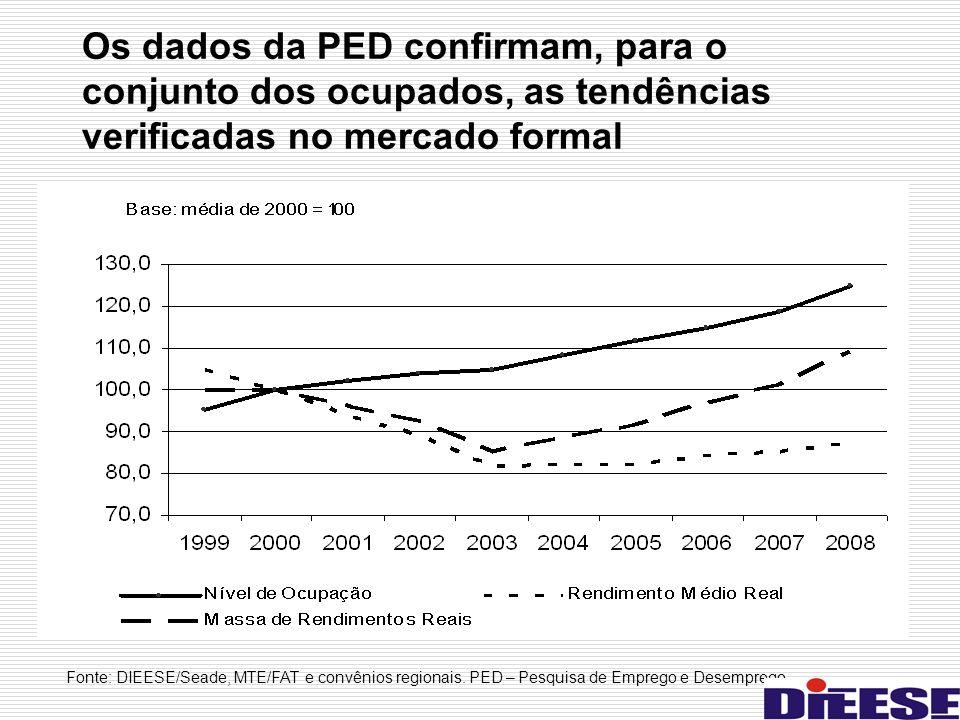 Os dados da PED confirmam, para o conjunto dos ocupados, as tendências verificadas no mercado formal