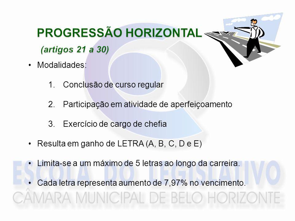 PROGRESSÃO HORIZONTAL (artigos 21 a 30)