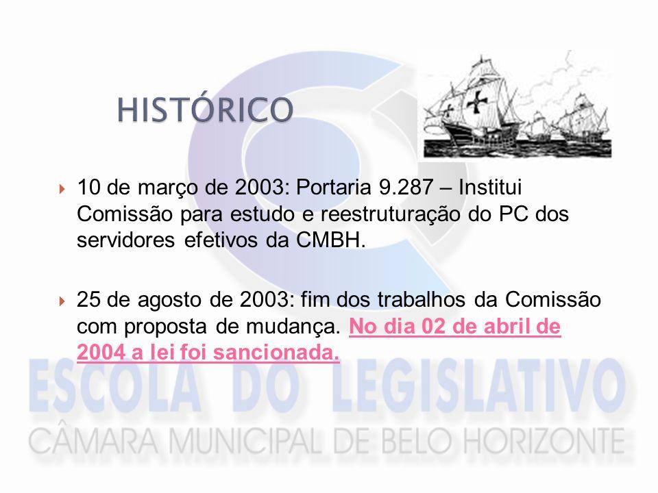 HISTÓRICO10 de março de 2003: Portaria 9.287 – Institui Comissão para estudo e reestruturação do PC dos servidores efetivos da CMBH.