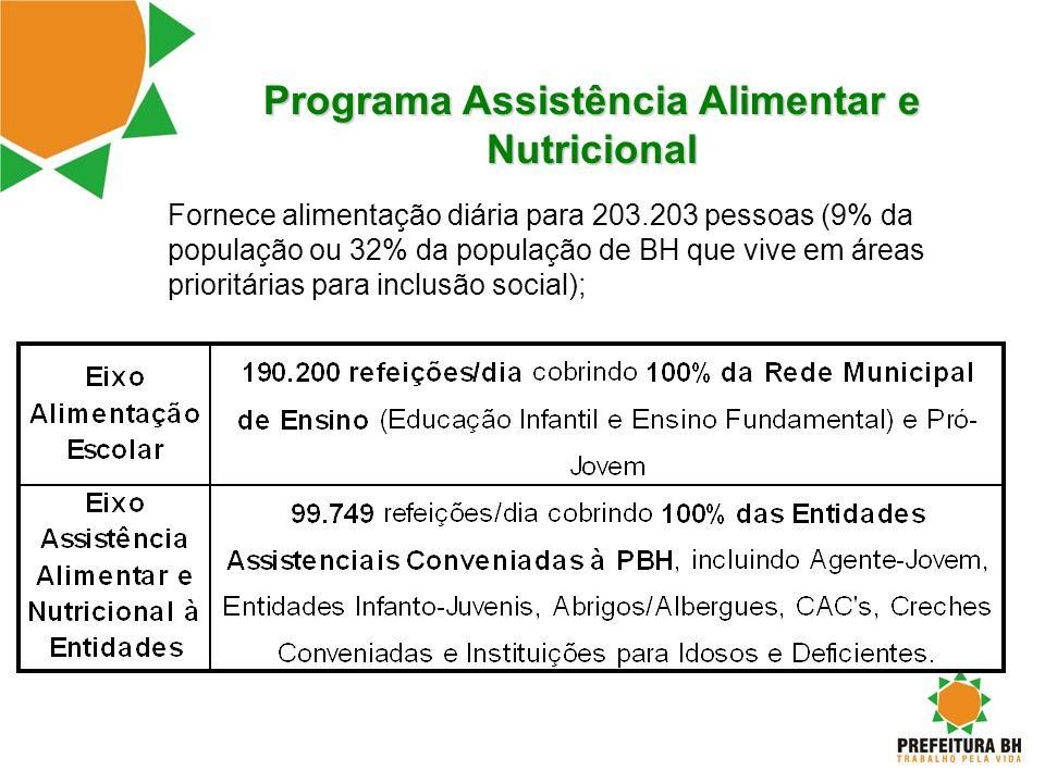 Programa Assistência Alimentar e Nutricional