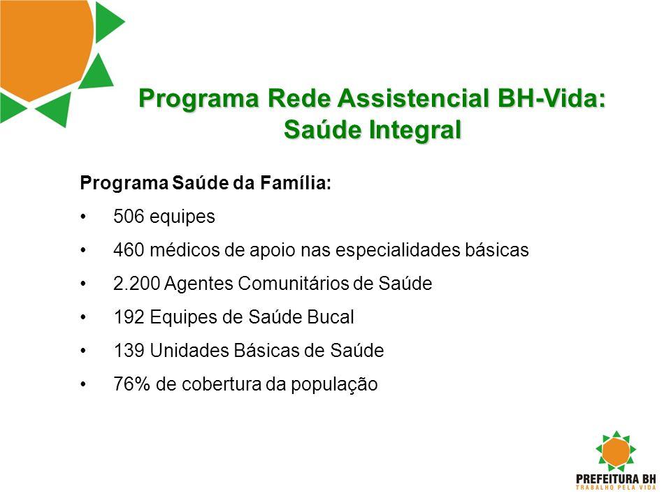 Programa Rede Assistencial BH-Vida: