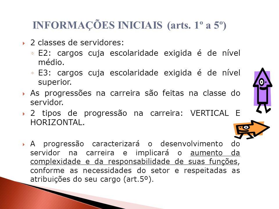INFORMAÇÕES INICIAIS (arts. 1º a 5º)