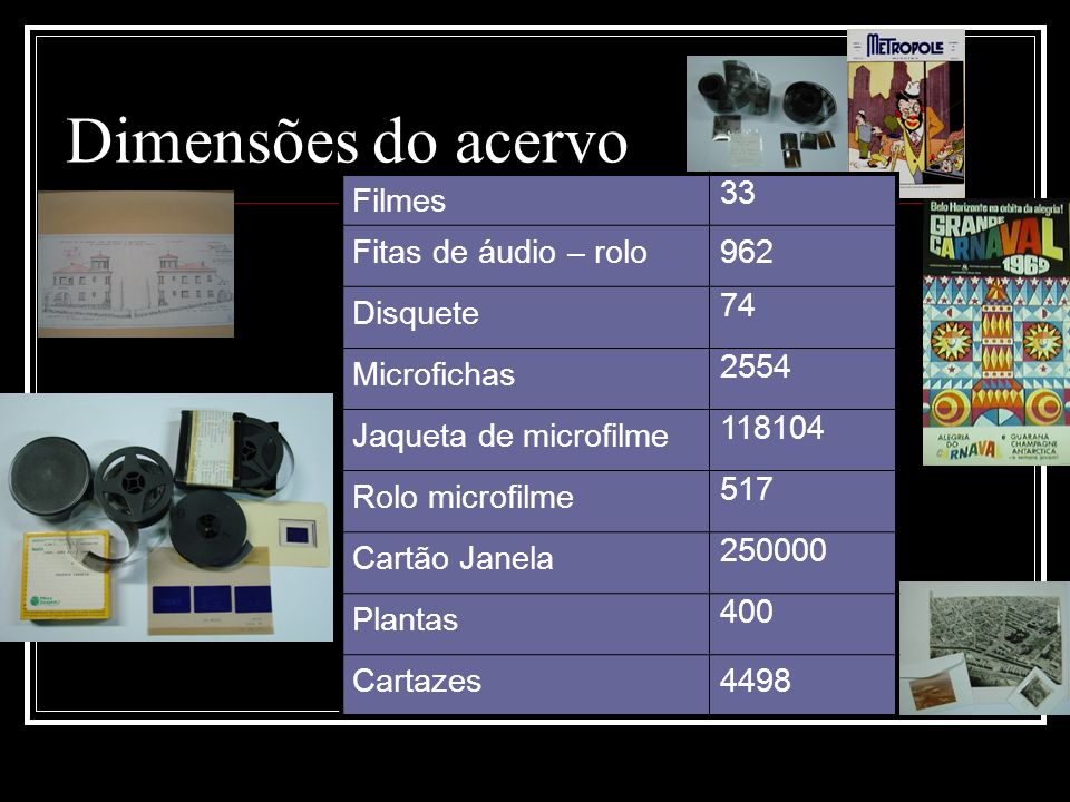Dimensões do acervo Filmes 33 Fitas de áudio – rolo 962 Disquete 74