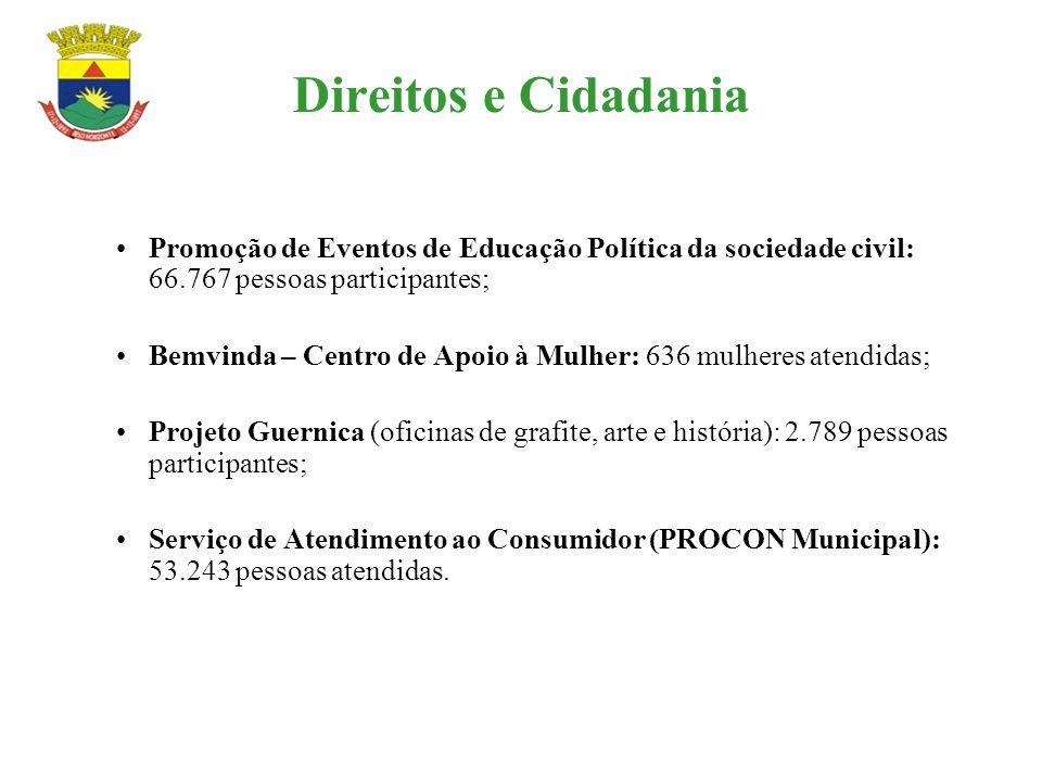 Direitos e Cidadania Promoção de Eventos de Educação Política da sociedade civil: 66.767 pessoas participantes;