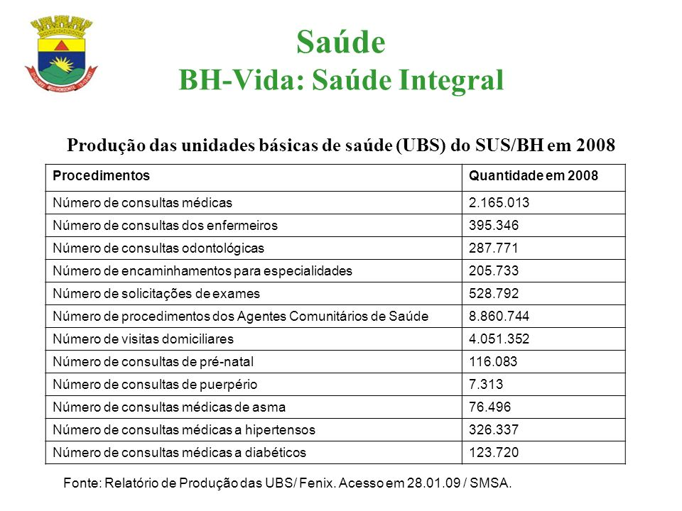 Saúde BH-Vida: Saúde Integral Produção das unidades básicas de saúde (UBS) do SUS/BH em 2008